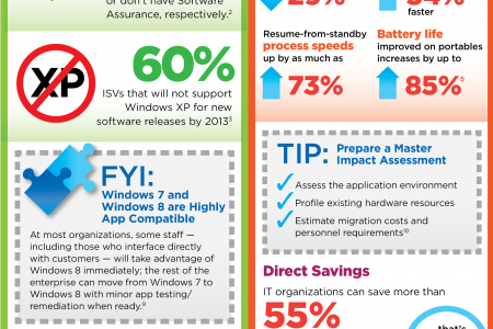 Dell/Microsoft: The Great OS Migration Infographic