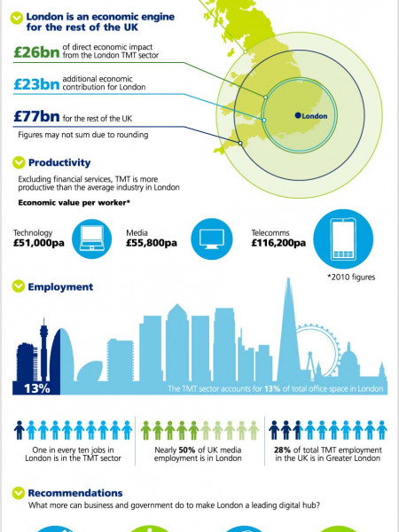 Deloitte enabling a world leading digital hub Infographic
