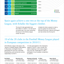 Deloitte Football Money League 2012 Infographic