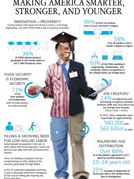 """Making America Smarter, Stronger & Younger"" Infographic"
