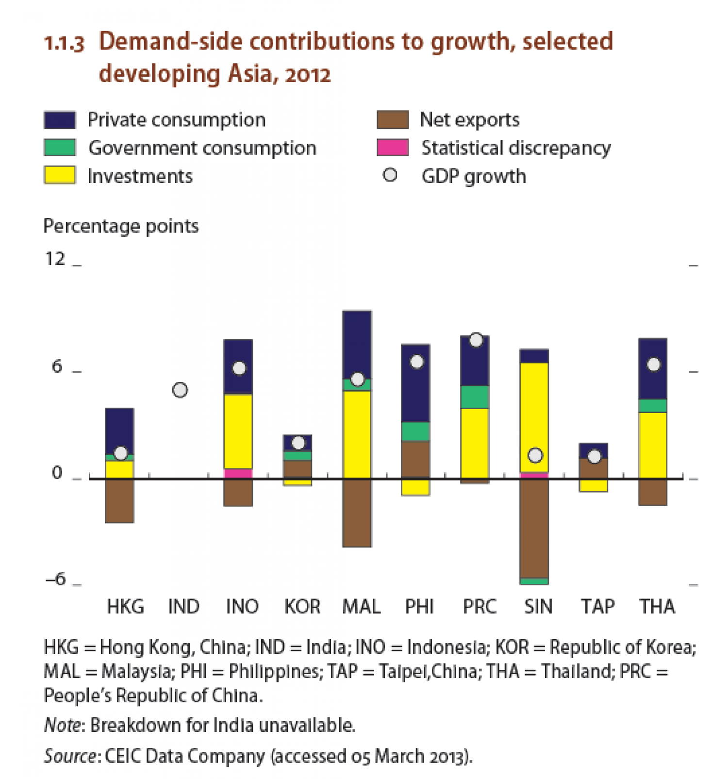 Demand-side contributions to growth, selected developing Asia, 2012 Infographic