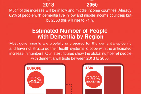 Dementia - a global epidemic Infographic
