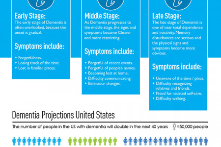 Dementia In the United States Infographic