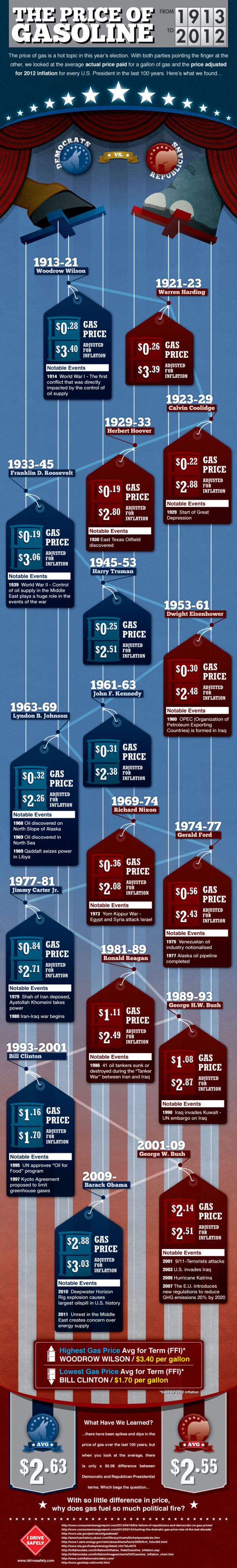 Democrats vs. Republicans: Gas Prices of the last 100 years