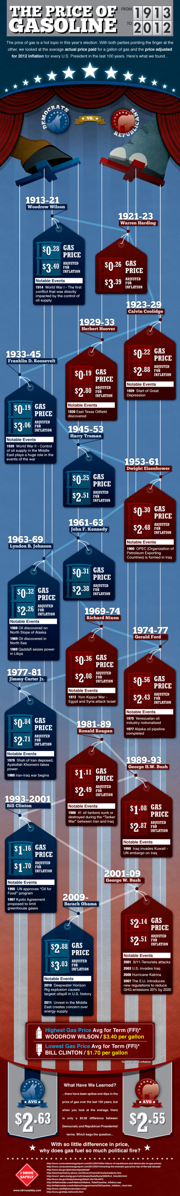 Democrats vs. Republicans: Gas Prices of the last 100 years Infographic