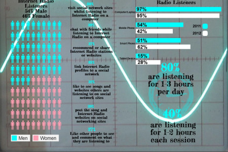 Demographics of Internet Radio Listeners Infographic