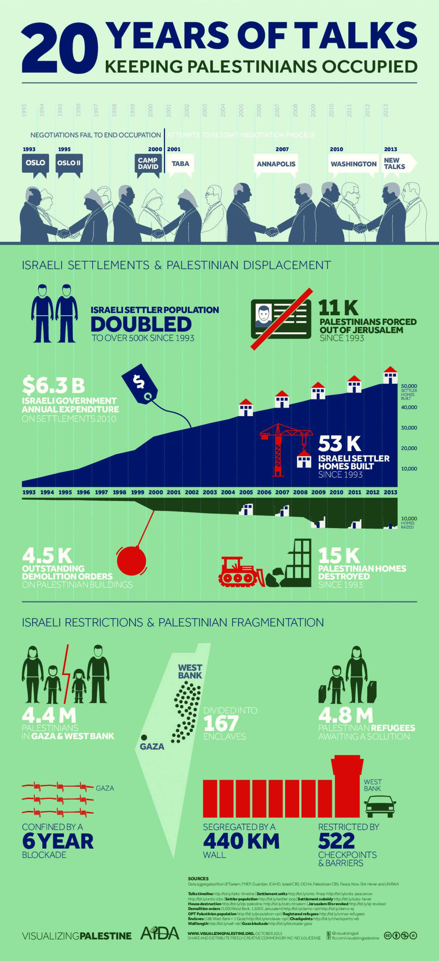 Demolition Infographic