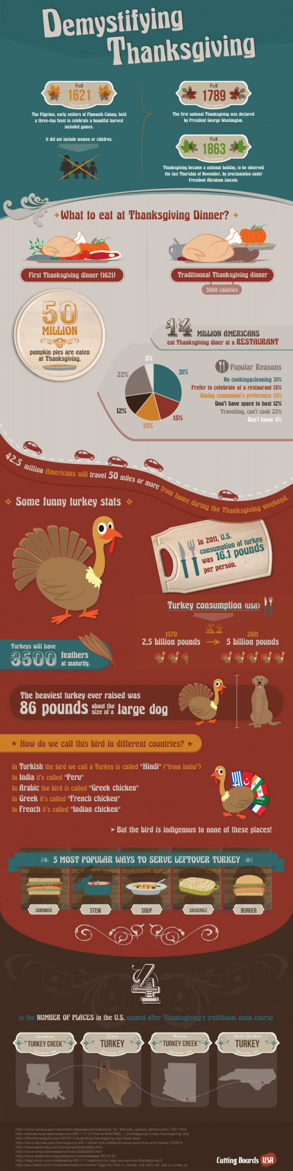 12 Infographics to Help You Prepare for and Celebrate Thanksgiving