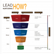 Demystifying the leads funnel [Infographic] Infographic
