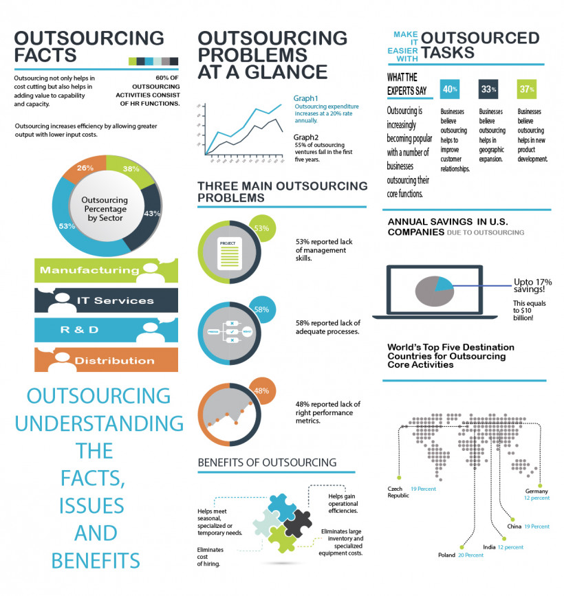 Outsourcing Understanding The Facts, Issues And Benefits