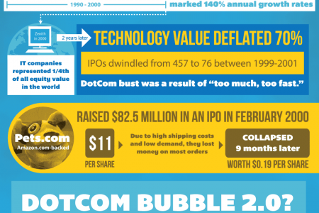Demystifying the Tech Startup Bubble Infographic