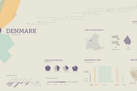 Denmark Country Data Infographic