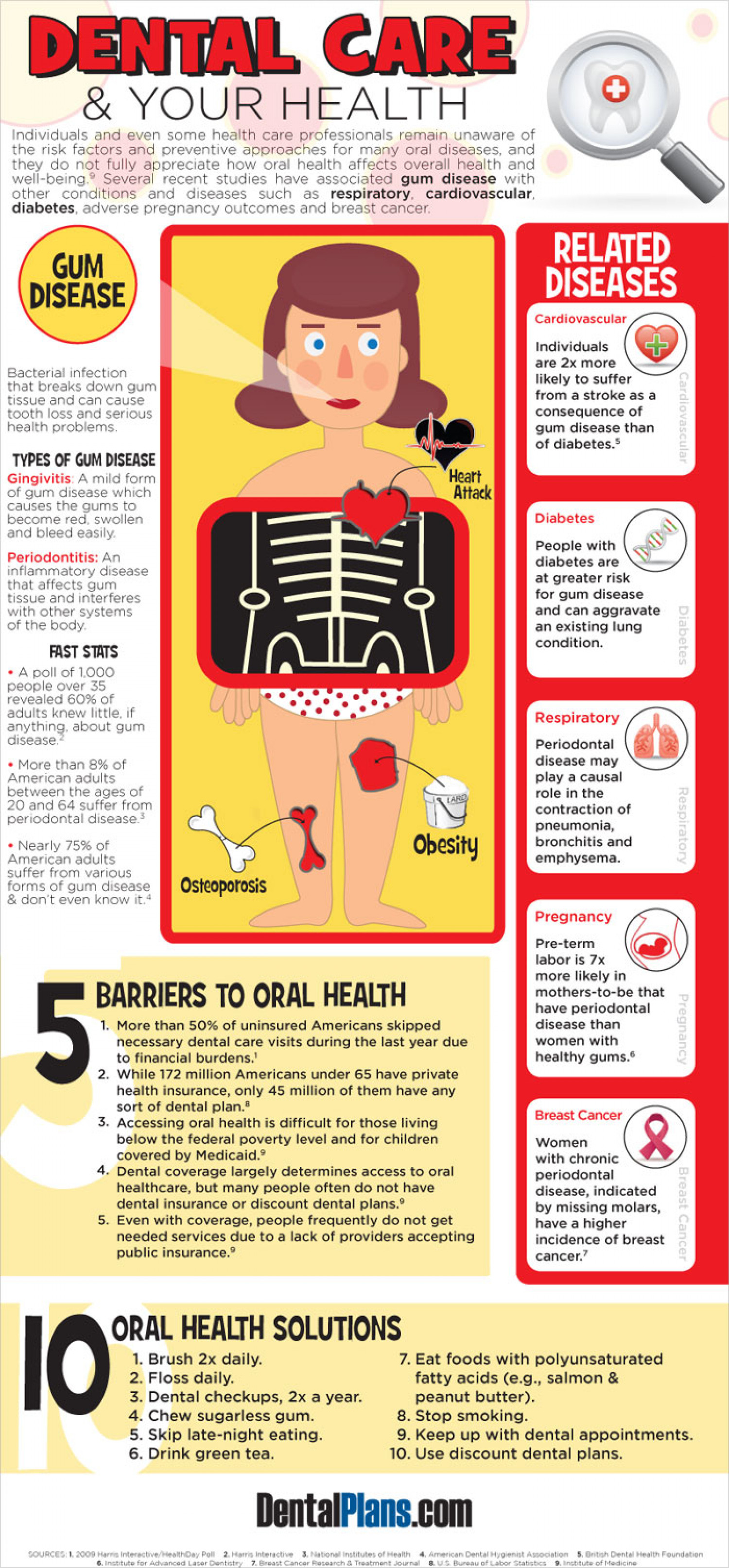 Dental Care & Your Health Infographic
