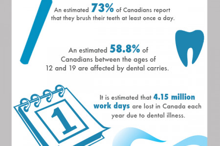 Dental Health in Canada Infographic