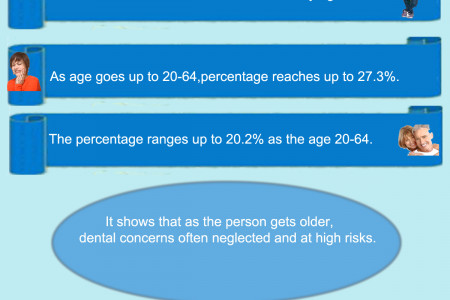 Dental Help for All Oral Diseases Infographic