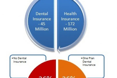 Dental Insurance Statistics For People Under 65 Years Of Age Infographic