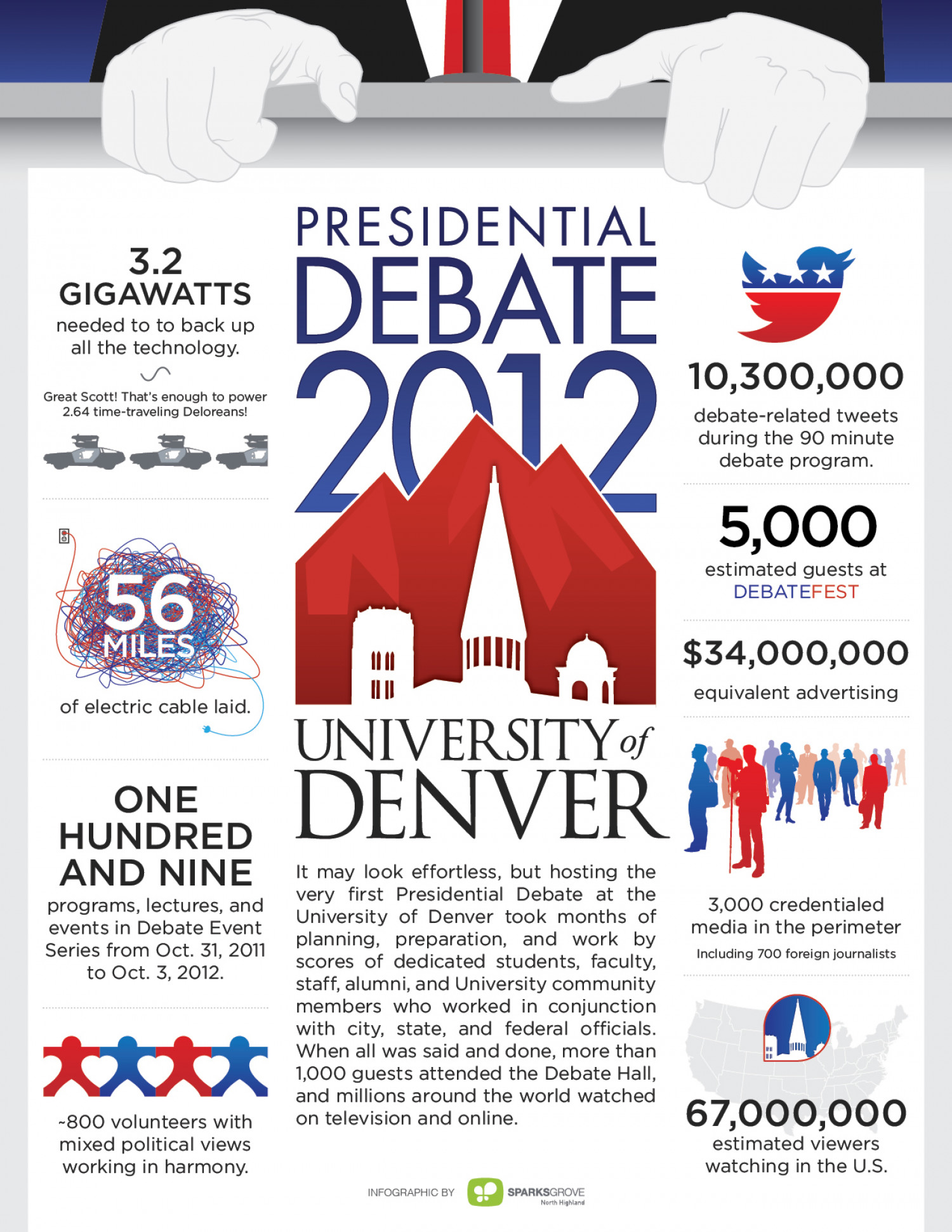 Denver Presidential Debate Infographic
