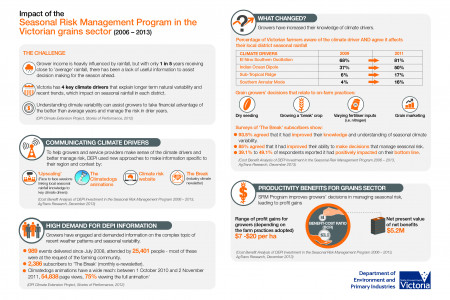 DEPI - Seasonal Risk Management Program Infographic