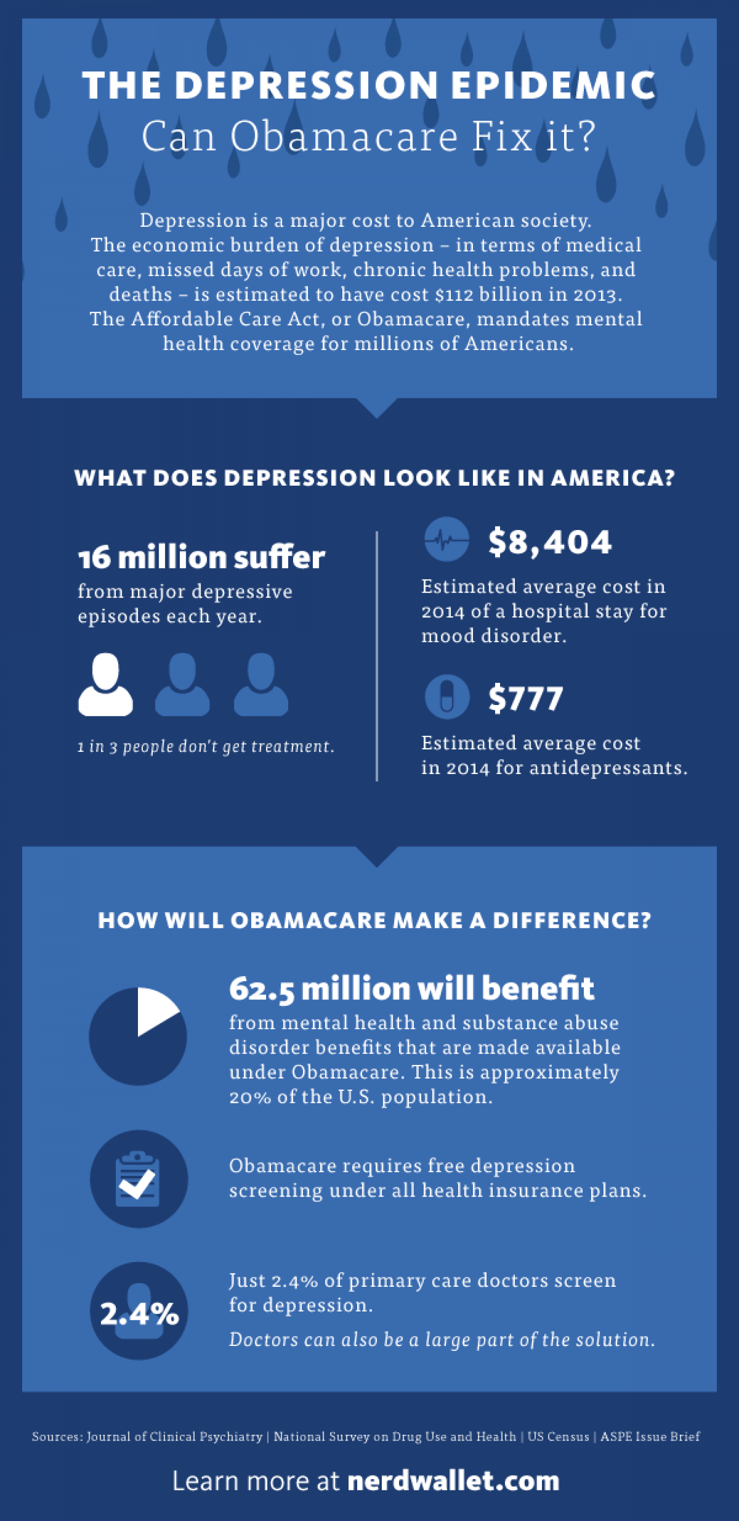 The Depression Epidemic: Can Obamacare fix it? Infographic