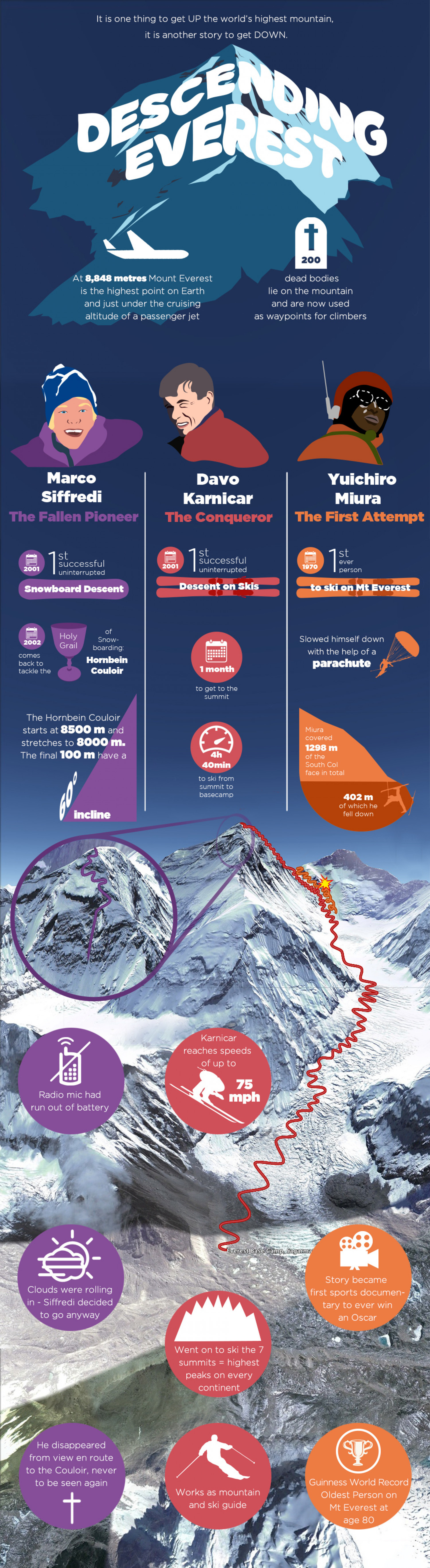 Descending Everest Infographic