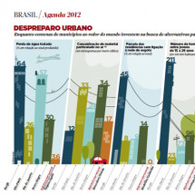 Desespero Urbano Infographic