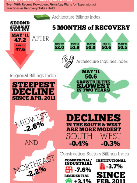 Design Activity Falls Again in May Infographic