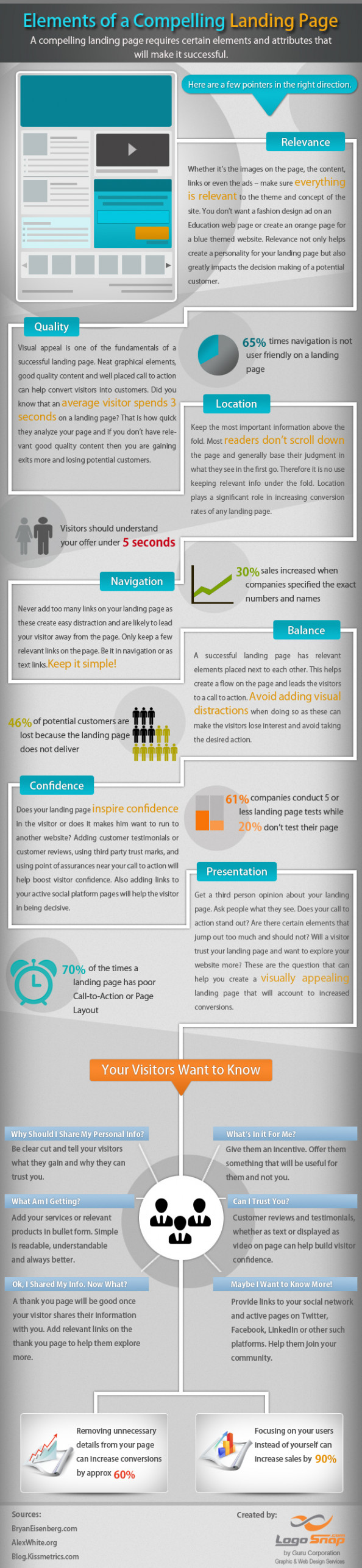 Design and Elements of a Landing Page Infographic