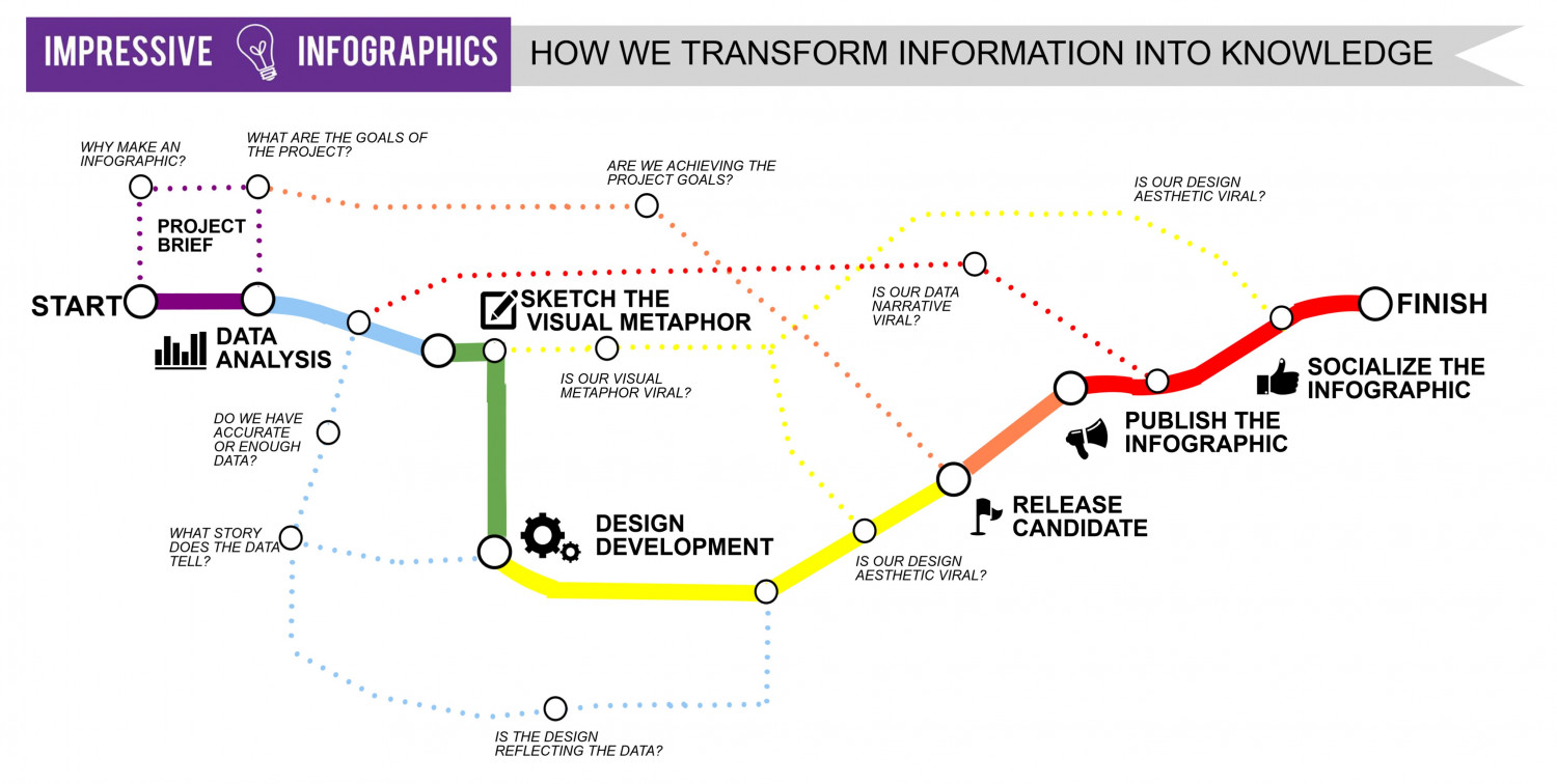 Design Process Impressive  Infographic