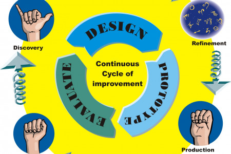 Design to product Infographic