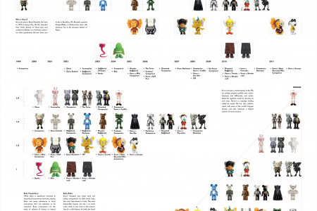 Designer Toys: a three-fold analysis of the work of Kaws Infographic