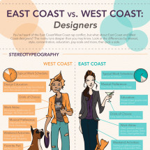 Designers by Coast Infographic