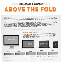 Designing A Website Above The Fold Infographic