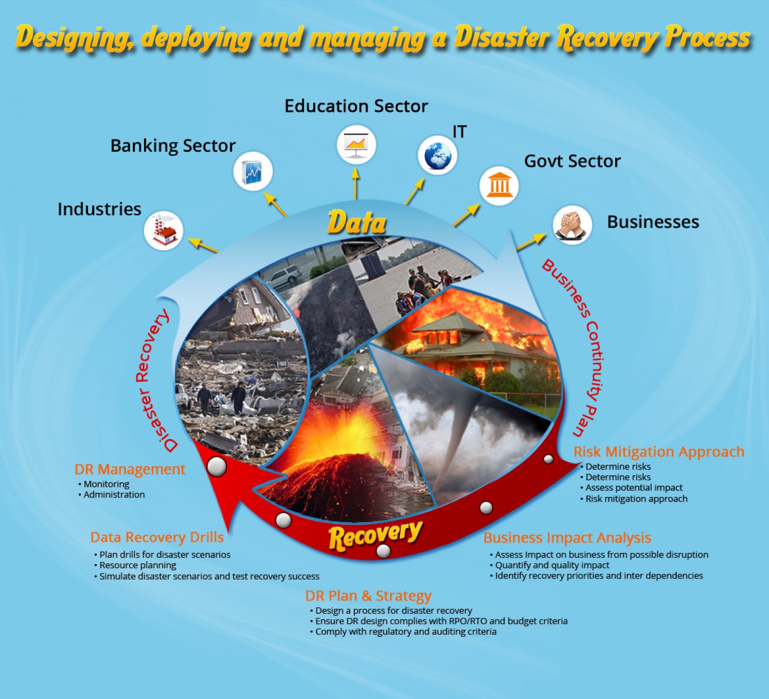 Designing, deploying and managing a Disaster Recovery Process Infographic