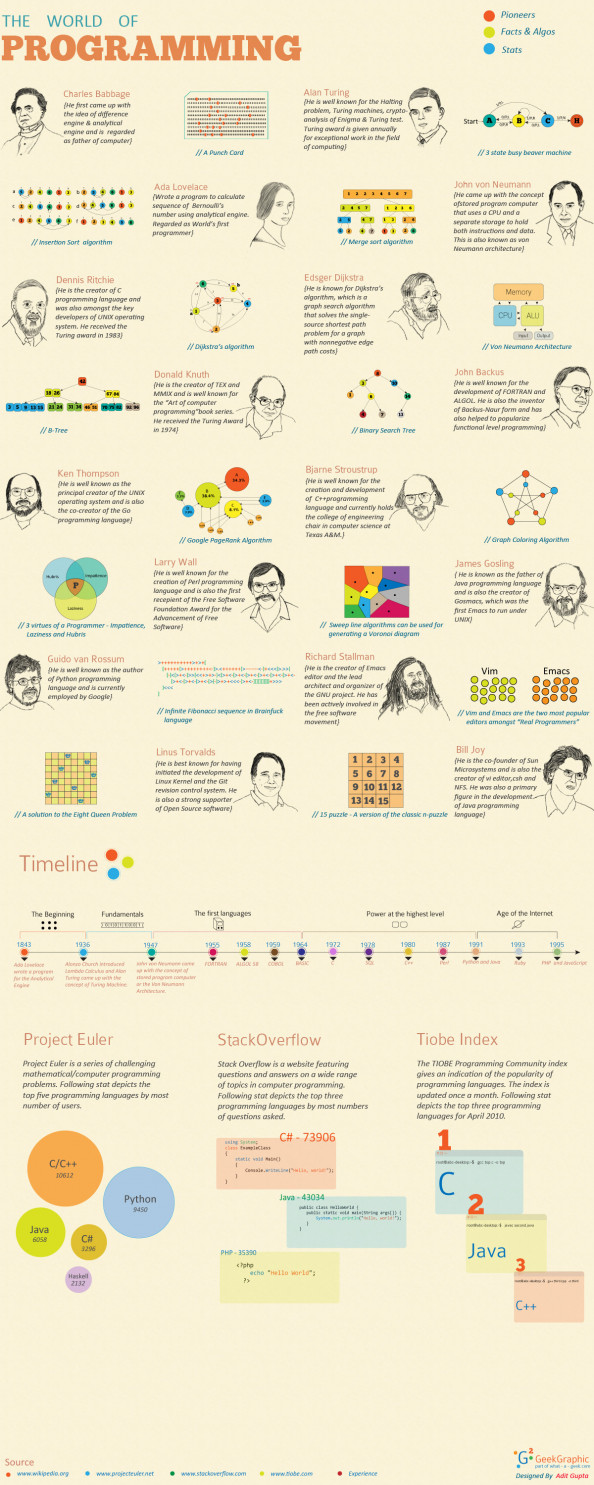 Designing The &quot;World Of Programming&quot; Infographic