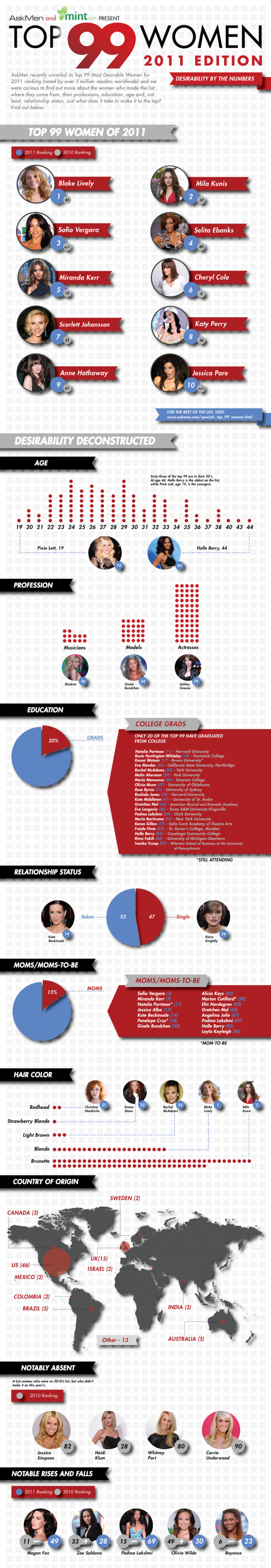 Desirability by the Numbers: Top 99 Women of 2011 Infographic