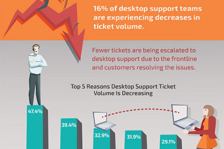 Desktop Support Tickets are Still on the Rise Infographic