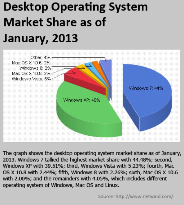 Desktop-Operating-System-Market-Share-As-of-January-2013 Infographic