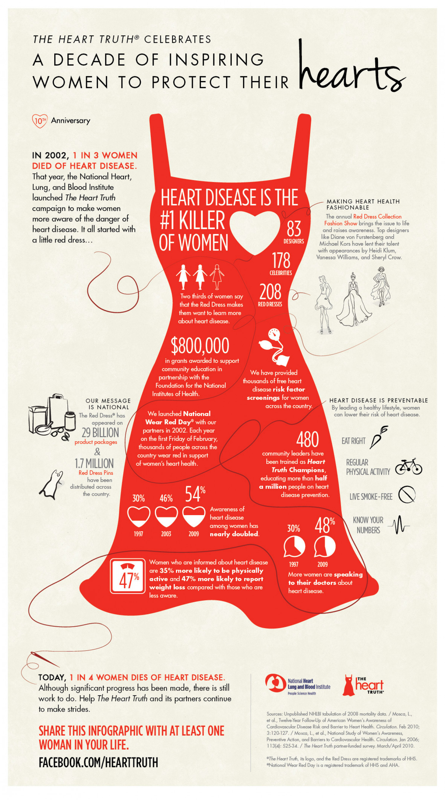 Despite Progress, Heart Disease is Still the #1 Killer of Women Infographic