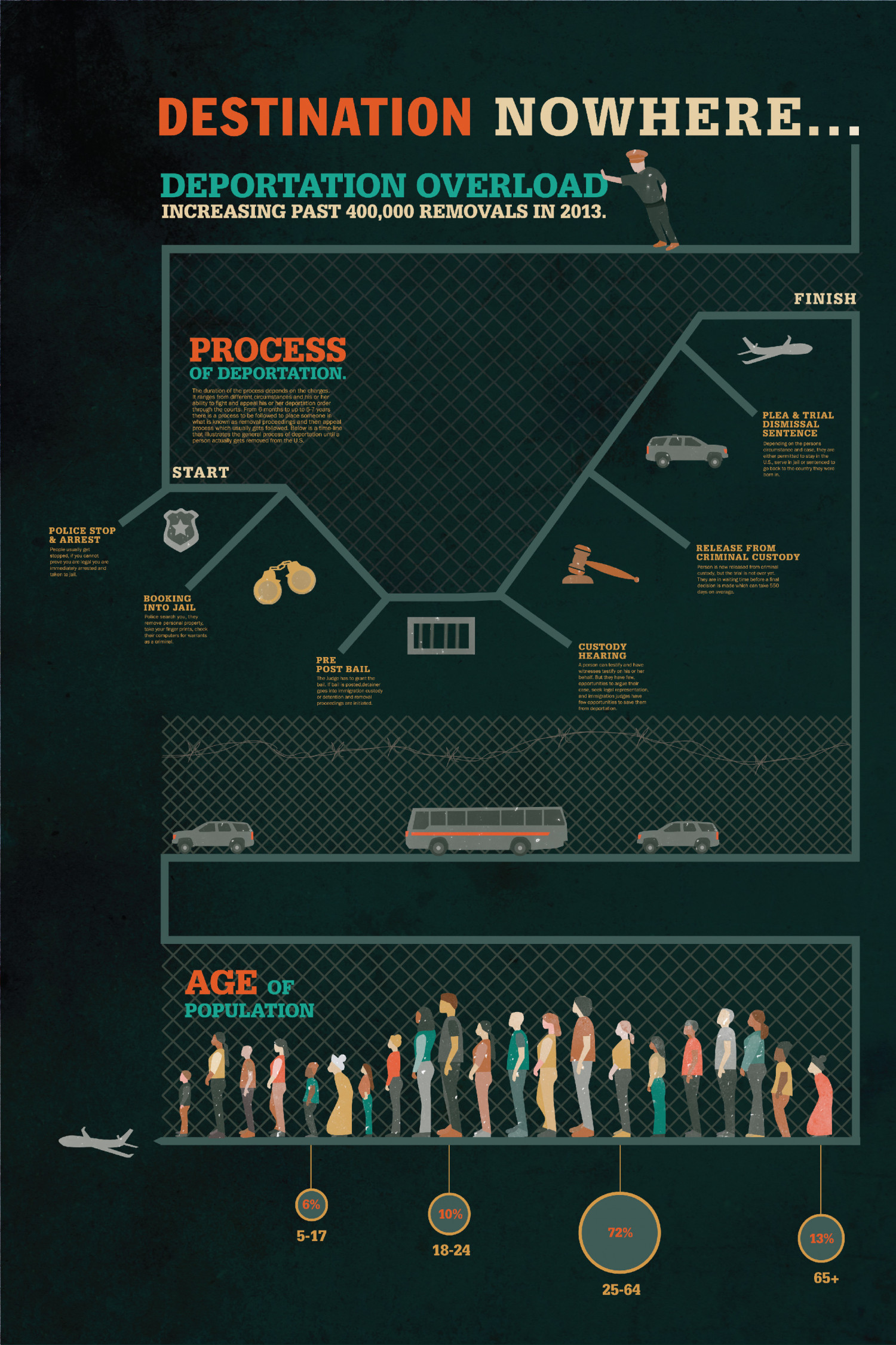 Destination Nowhere... Infographic