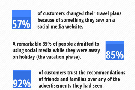 Destination Social Marketing Infographic