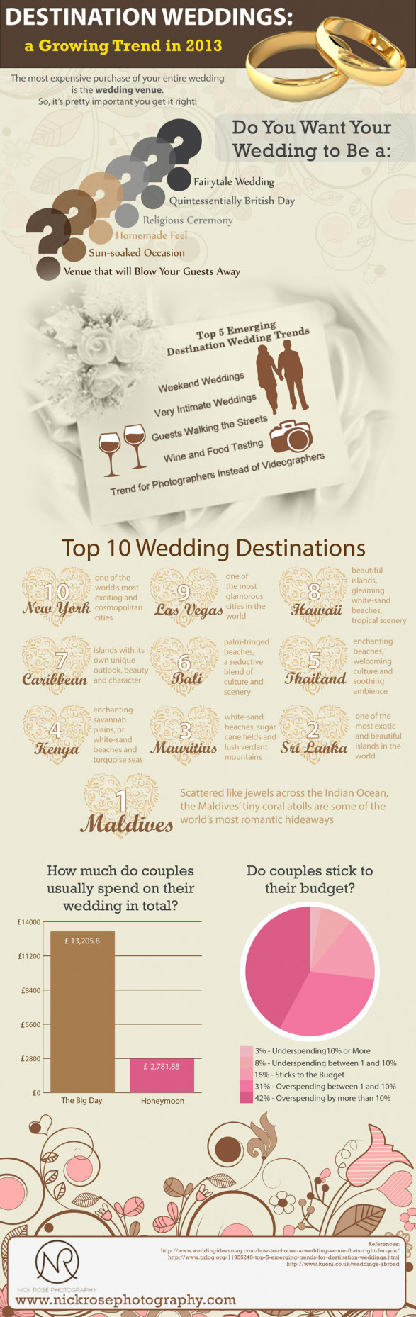 Destination Weddings: A Growing Trend in 2013