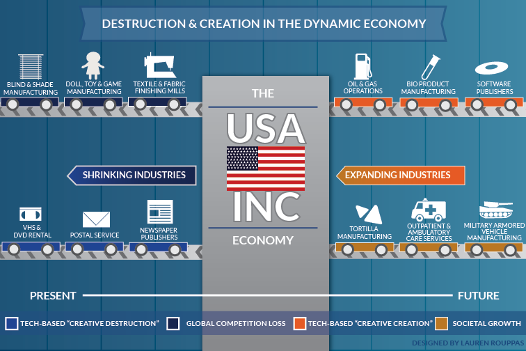 Destruction and creation in the dynamic economy 51b0a46849645