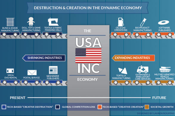 Destruction and Creation in the Dynamic Economy