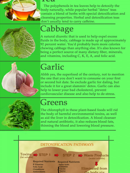 Detoxing Foods Infographic