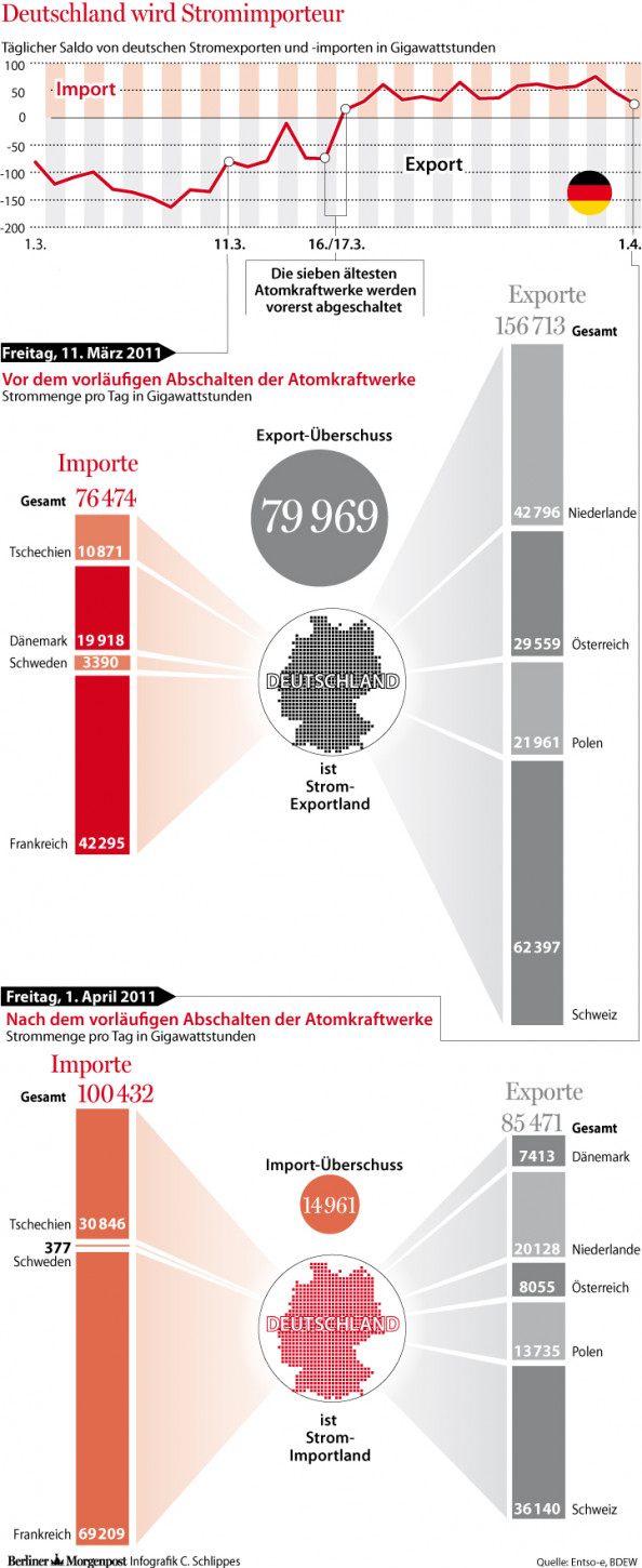 Deustchland Wird Stromimporteur Infographic