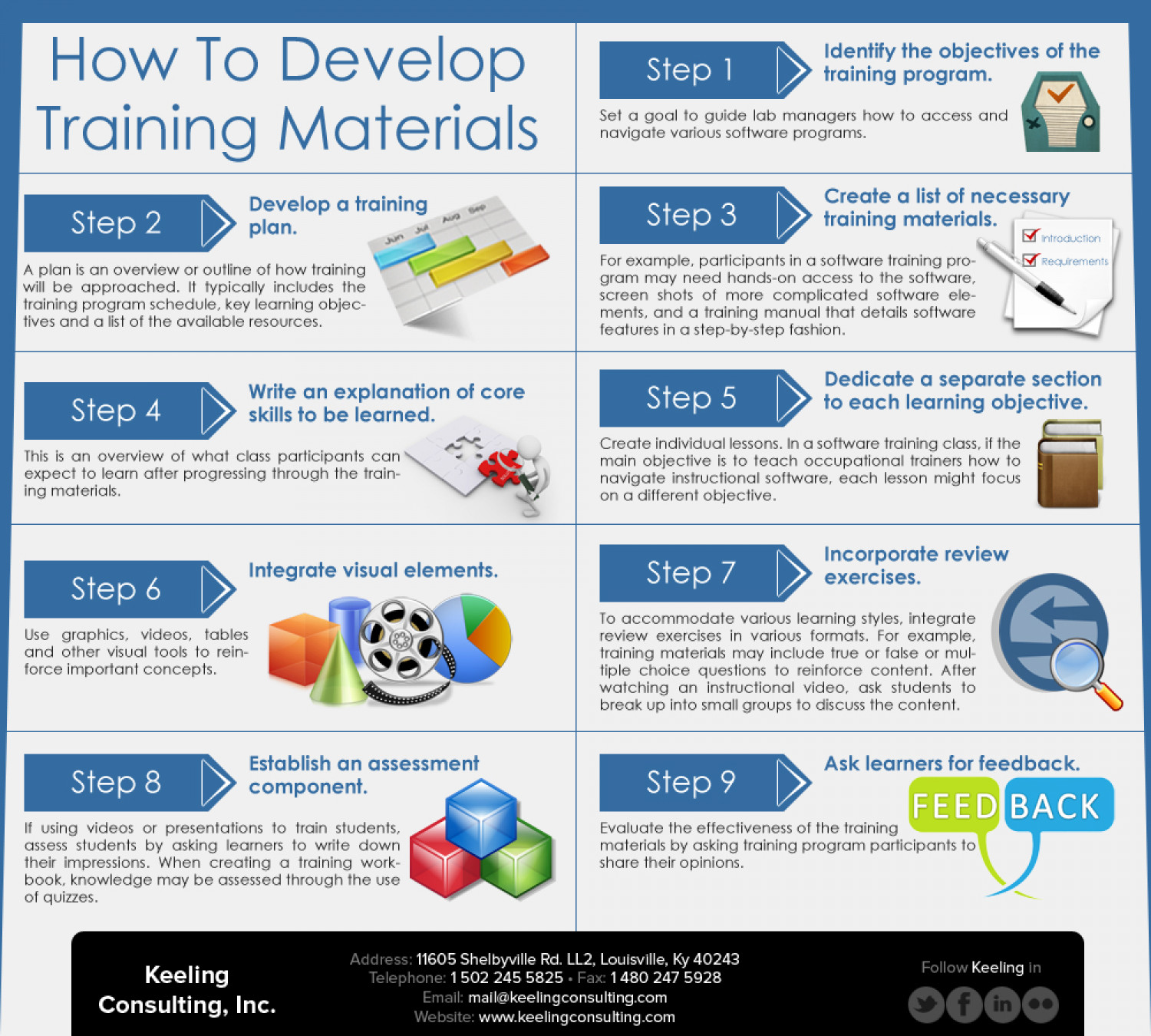 Develop Training Materials Infographic