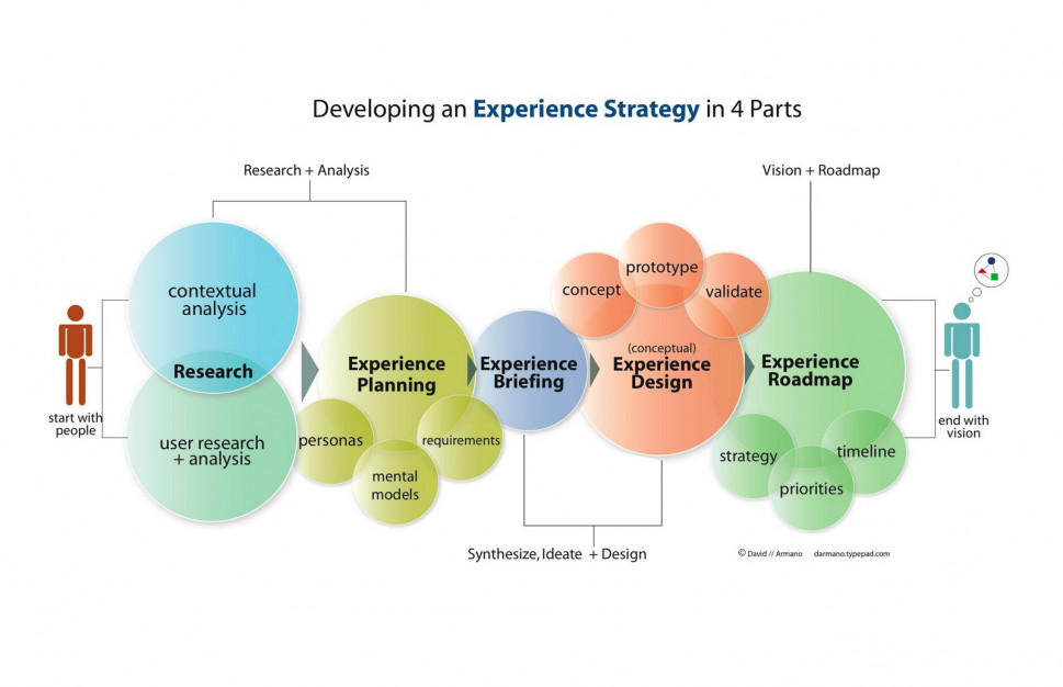 Developing an Experience Strategy in 4 Parts Infographic