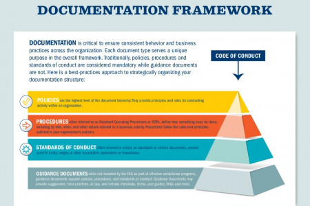 Developing Written Documentation Infographic