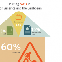 Development in the Americas - Housing for All: Housing costs Infographic