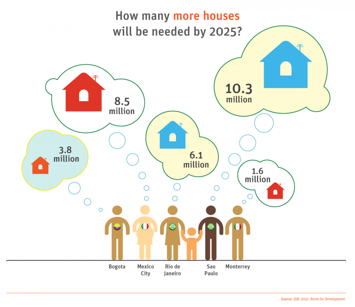 Development in the Americas - Housing for All: Housing demand Infographic